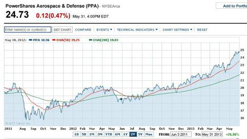 Aerospace & Defense stocks are above 50- and 200-day moving averages