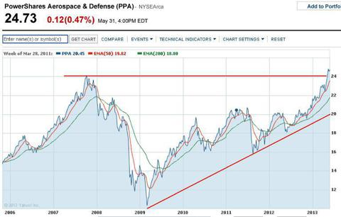Bullish Pattern: Ascending Triangle with Breakout above Resistance