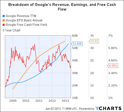 GOOG Revenue TTM Chart