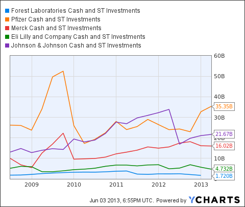 FRX Cash and ST Investments Chart