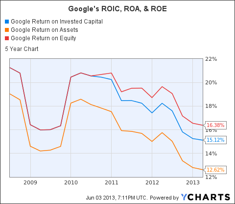 GOOG Return on Invested Capital Chart