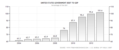United States Government Debt To GDP