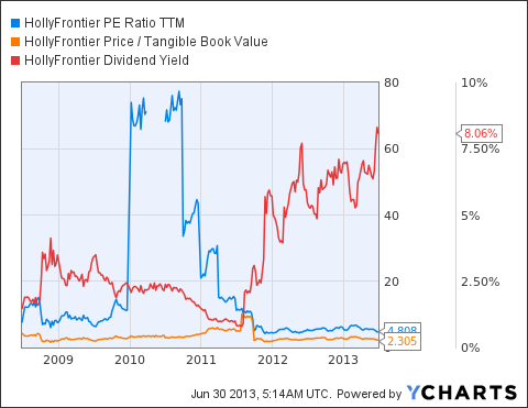 HFC PE Ratio TTM Chart