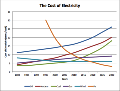 The Cost of Electricity from Different Sources