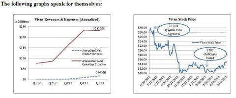 Expenses and Stock Price