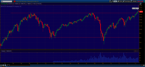 16 year chart of S&P 500