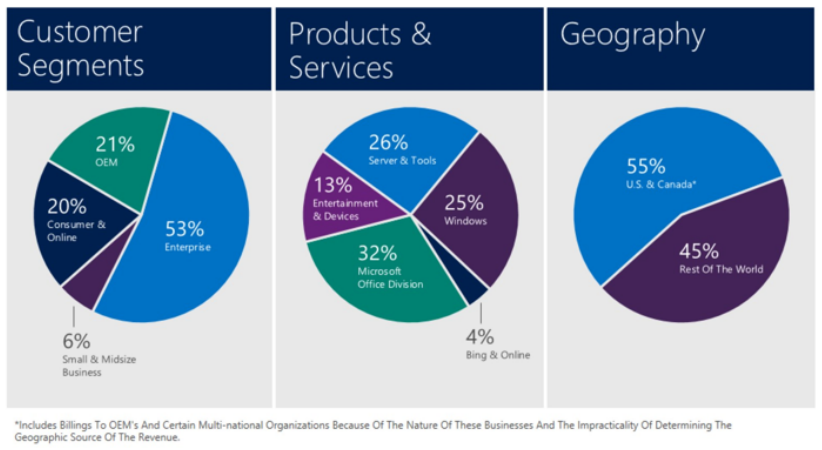 microsoft market segmentation Market segmentation is practised by most businesses in one form or another, as a way of streamlining their marketing strategy by dividing broad-based.