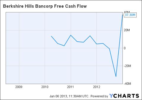BHLB Free Cash Flow Chart