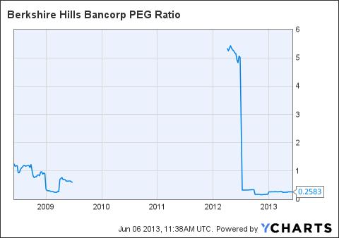 BHLB PEG Ratio Chart