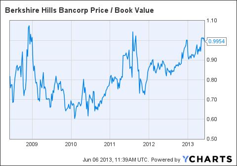 BHLB Price / Book Value Chart