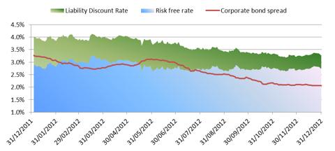 Graph of GBP swap rates and corporate bond spreads CY 2012