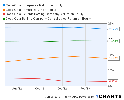 CCE Return on Equity Chart