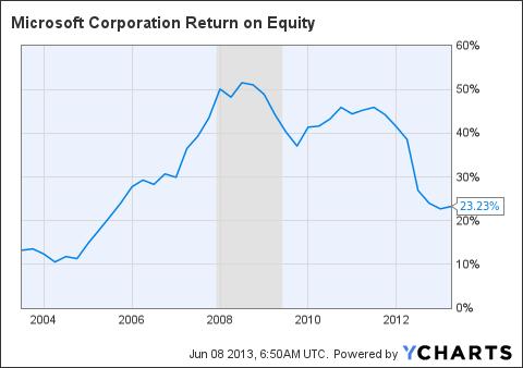 MSFT Return on Equity Chart