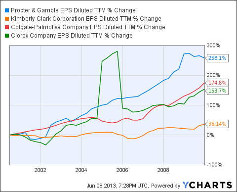 PG EPS Diluted TTM Chart