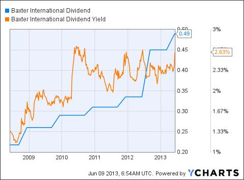 BAX Dividend Chart