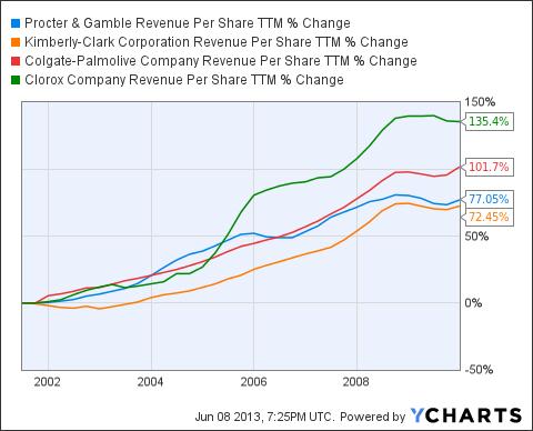 PG Revenue Per Share TTM Chart