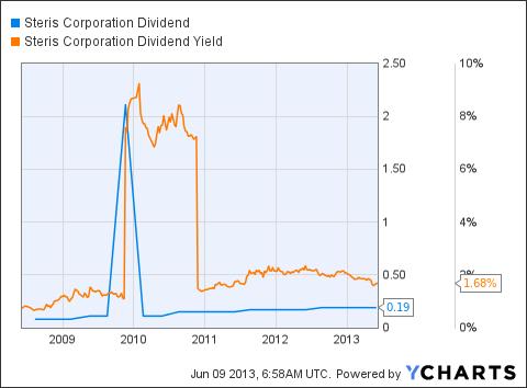 STE Dividend Chart