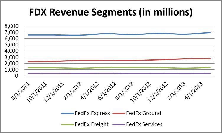 fedex analysis Find the latest analyst research for fedex corporation (fdx) at nasdaqcom.