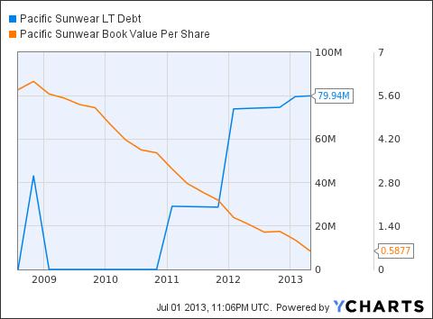 PSUN LT Debt Chart