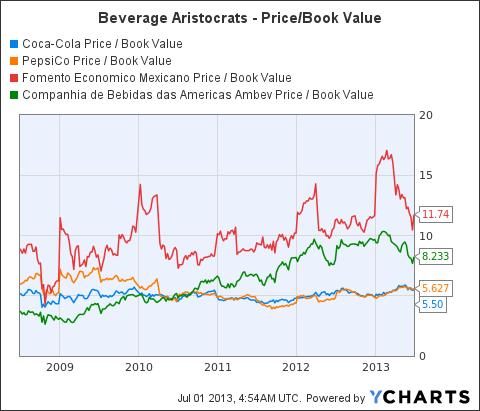 KO Price / Book Value Chart
