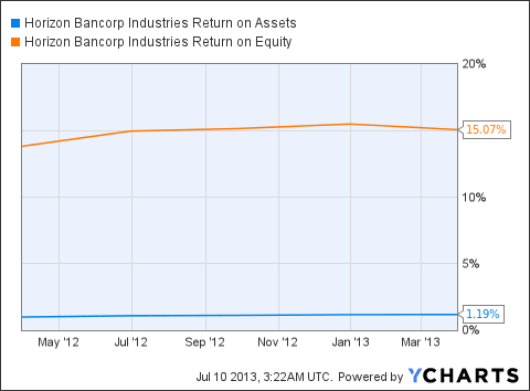 HBNC Return on Assets Chart