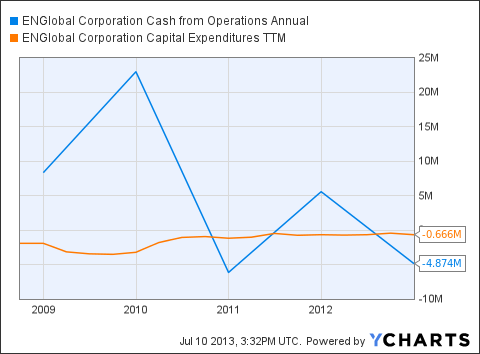 ENG Cash from Operations Annual Chart