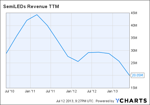 LEDS Revenue TTM Chart