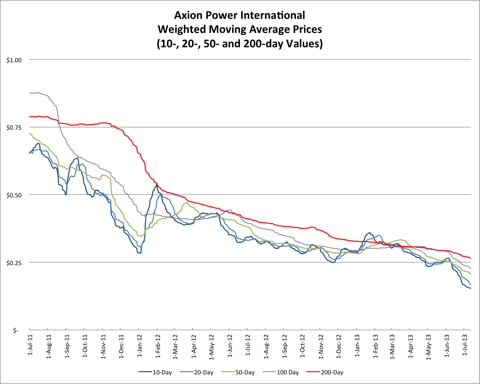 7.12.13 AXPW Price
