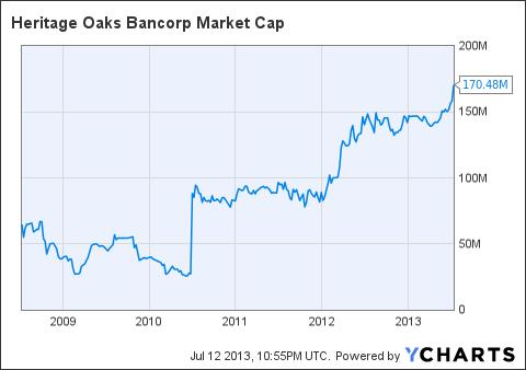 HEOP Market Cap Chart