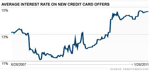 Credit cards industry chart 1