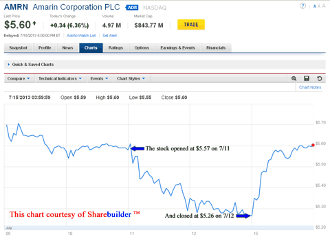 Amarin Chart Showing Effect Of Fish Oil Article On Stock Performance