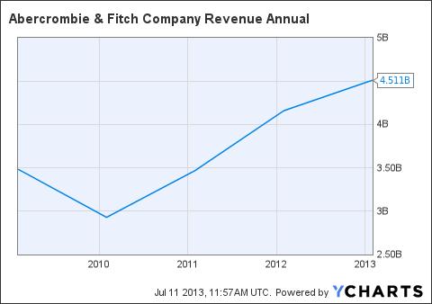 ANF Revenue Annual Chart