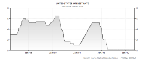 USA interest rates over the last 20 years