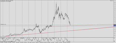silver trend