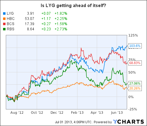LYG Chart