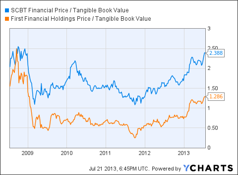 SCBT Price / Tangible Book Value Chart