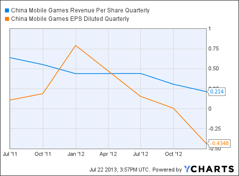 This Chinese Mobile Gaming Stock Has Significant Near-Term Upside