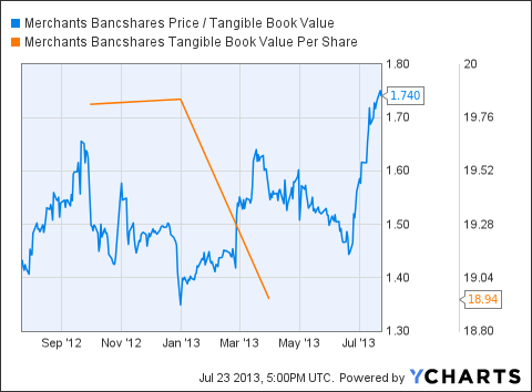 MBVT Price / Tangible Book Value Chart