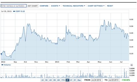 CopyTele 1 Year Chart