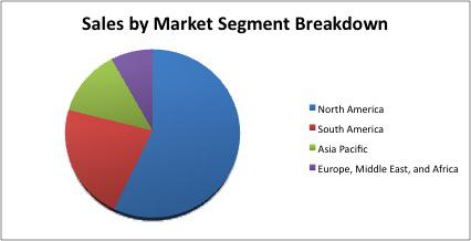 Sales Segment Breakdown