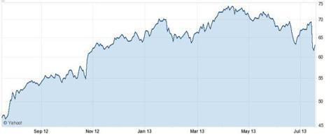 1 Year INGR Chart, Yahoo! Finance