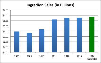 7 Years, INGR Sales