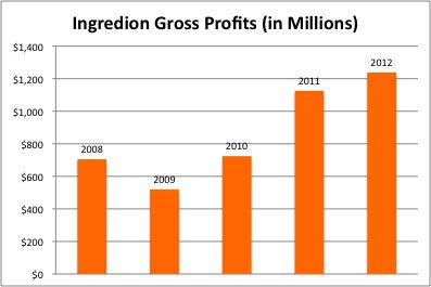 5 Years Gross Profits, INGR