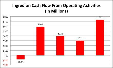 5 Years Cash Flow from Operating Activities, INGR
