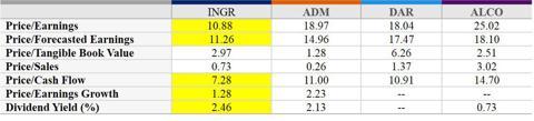 Valuation Metrics, INGR vs. Competitors