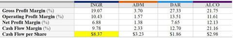 Proftiablity Metrics, INGR