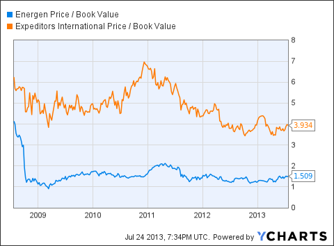 EGN Price / Book Value Chart
