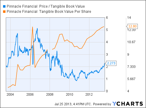 PNFP Price / Tangible Book Value Chart
