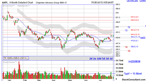 AAPL support and resistance stock chart
