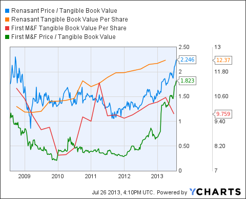 RNST Price / Tangible Book Value Chart